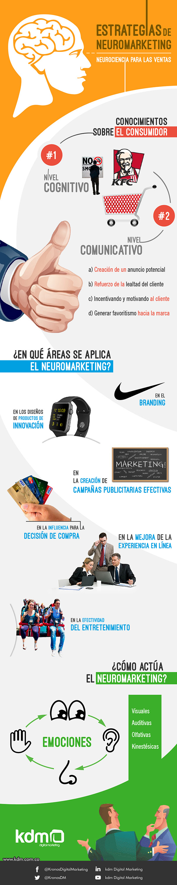 Estrategias de neuromarketing